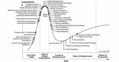 Nine digital technologies ditched from Gartner's 2016 hype cycle