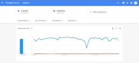 linkedin versus slideshare who comes out on top with google trends