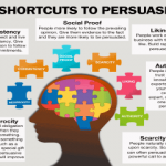 Cialdini's six principles of persuasion